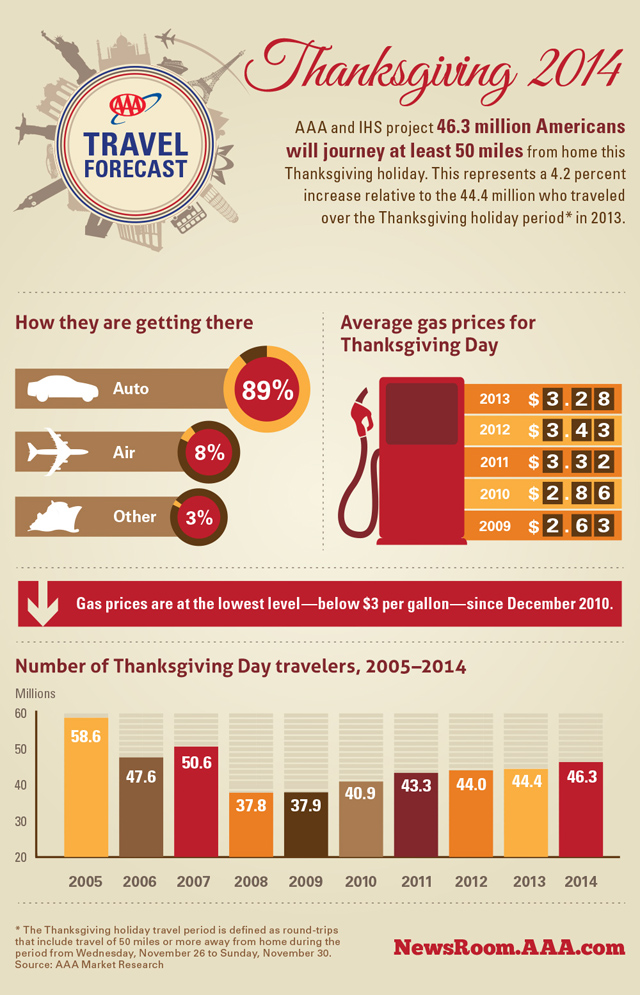 2014 Thanksgiving Travel Infographic