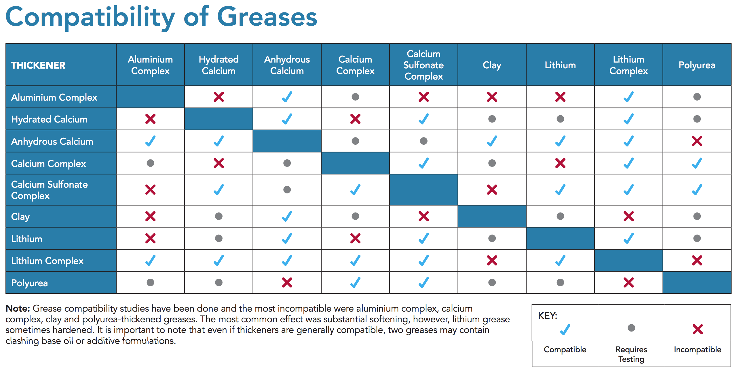 Compatibility of Greases chart