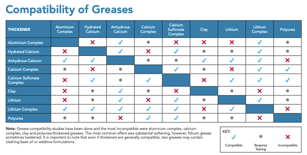 greases chart