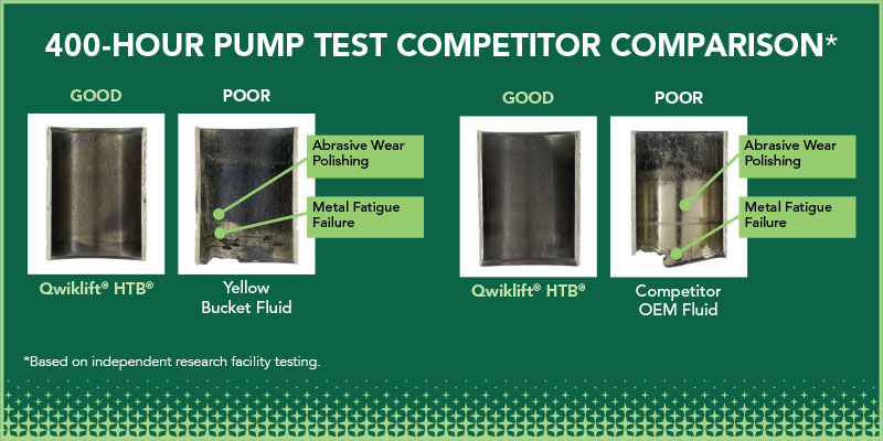 400-hour pump test competitor comparison