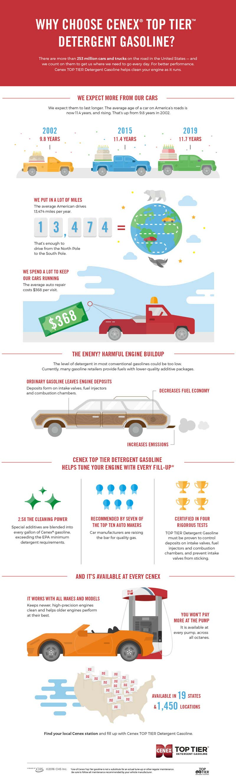 Cenex Top Tier Detergent Gasoline Infographic